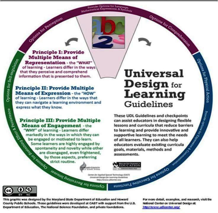 Universal Design Classroom Examples ~ Universal design for learning clad